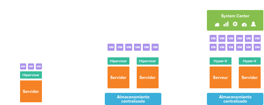 graph-virtualization_es